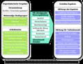 Deliberation-betonung-online-anteile.png