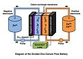 Diagram of the Zinc-Cerium redox flow battery.jpg