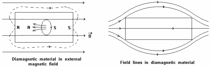 Diamagnetic material interaction in magnetic field