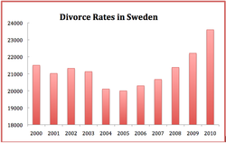 Divorce Rates Sweden.png