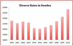 Divorce law in Sweden - Wikipedia