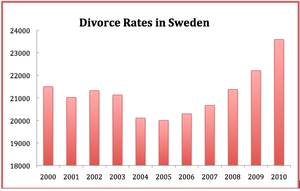 Divorce Rates in Sweden 2000- 2010