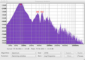 spectrum analysis of a bass  the big hump at 75 hertz is the helmholtz  resonance
