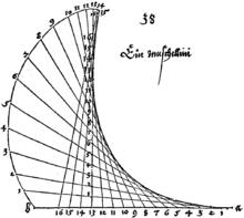 Underweysung der messung mit dem Zirckel und richtscheyt in Linien ebnen unnd gantzen corporen, Blatt Konstruktion der Muschellinie, Zeichnung (1525) (Quelle: Wikimedia)
