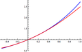 E^x with quadratic approximation corrected.png
