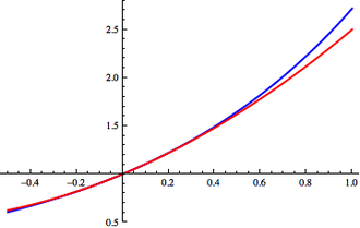 Taylor's theorem - Image: E^x with quadratic approximation corrected