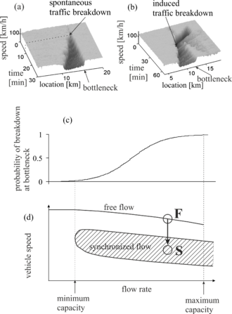 Kerner's breakdown minimization principle - Figure 3: Explanations of the fundamental empirical features of traffic breakdown at a highway bottleneck with Kerner's three-phase theory: (a, b) Simulations of spontaneous (a) and induced (b) traffic breakdowns at a highway bottleneck. (c) Simulated flow-rate dependence of probability of traffic breakdown at a highway bottleneck. (d) Qualitative Z-characteristic for highway traffic in the speed—flow-rate plane (arrow is related to an  F → S transition); bottleneck states labeled by circles F and S are related to free flow and synchronized flow.