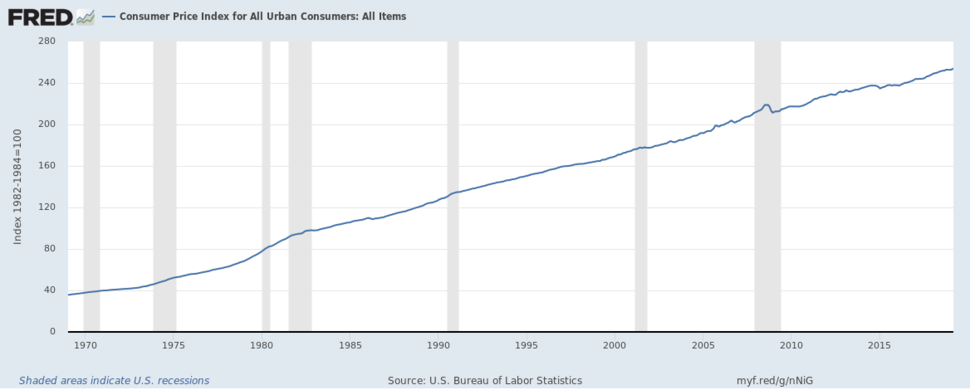 FRED graph US CPI for All Urban Consumers 1969–2019
