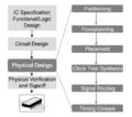 FlowPhysicalDesign.png