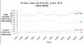 Fort St John BC crime.png