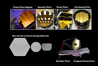 Optical Telescope Element - Examples of the different types of mirrors on the JWST/OTE