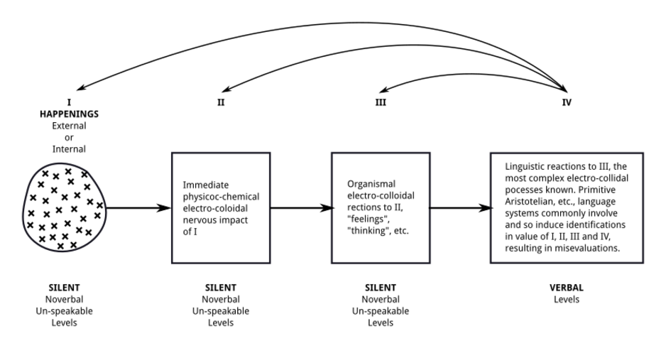 G semantics1946model
