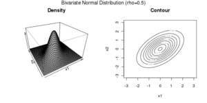 Copula (probability theory) - Density and contour plot of a Bivariate Gaussian Distribution