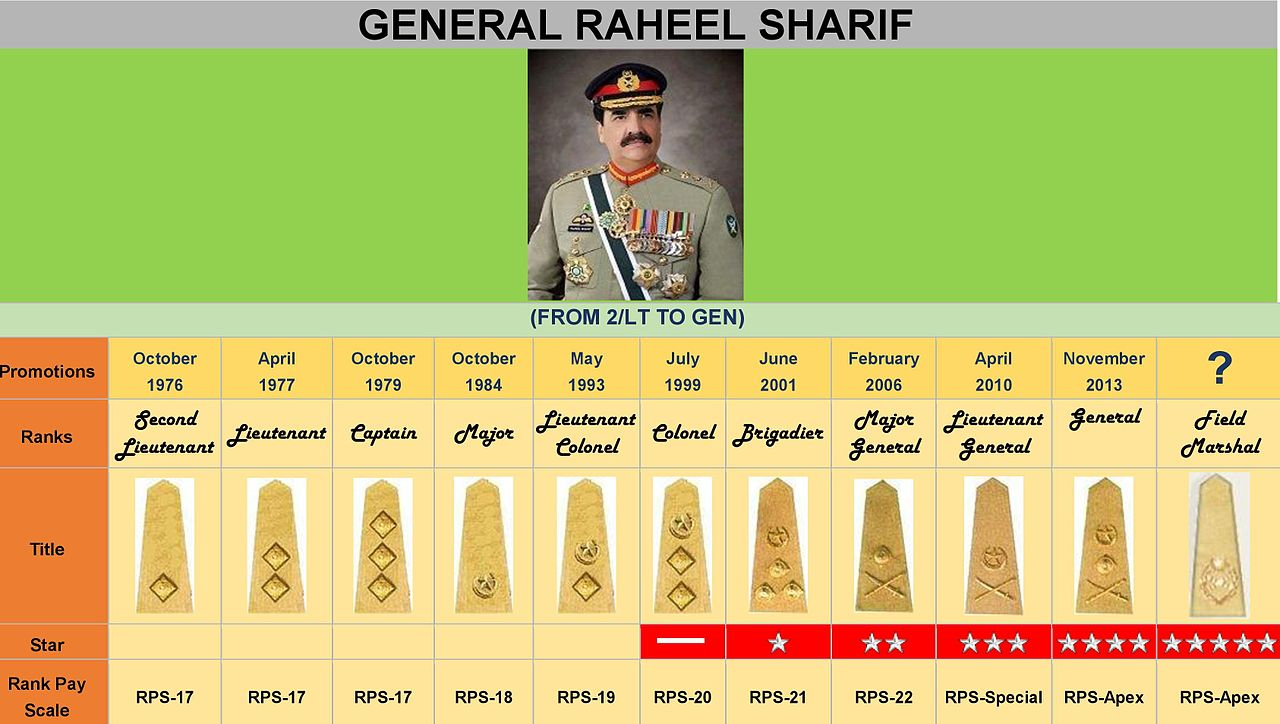 Military Pay Chart 2015: General Raheel Sharif Promotions.jpg - Wikimedia Commons,Chart