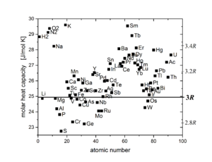 Dulong–Petit law - The molar heat capacity of most elements at 25°C is in the range between 2,8 R and 3,4 R. Plot as a function of atomic number with a y range from 22.5 to 30 J/mol K.