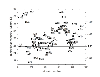 Dulong–Petit law - Molar heat capacity of most elements at 25 °C is in the range between 2,8 R and 3,4 R: Plot as a function of atomic number with a y range from 22.5 to 30 J/mol K.