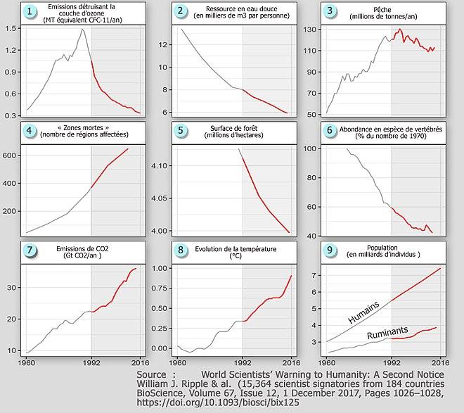 6d04e4d7458 En Rouge. tendances temporelles depuis Rio et sur 25 ans pour 9 grands  problèmes environnementaux cités dans l avertissement lancé par les  scientifiques à ...