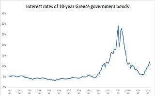 Greek government-debt crisis economic crisis