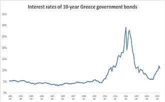 Greek government-debt crisis - Image: Greece gmnt bonds