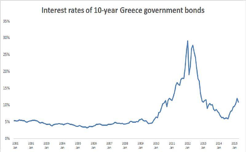 Greece gmnt bonds.jpg