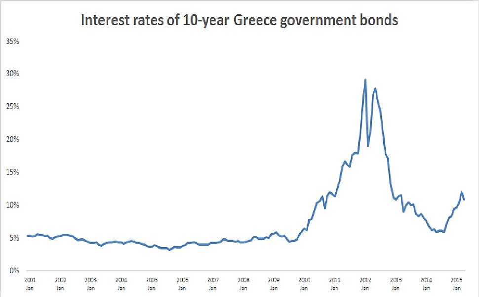 History of the yield of 10-year Greece government bonds.[1][needs update]