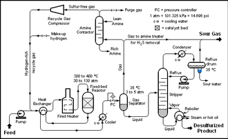 Hydrodesulfurization - Schematic diagram of a typical Hydrodesulfurization (HDS) unit in a petroleum refinery