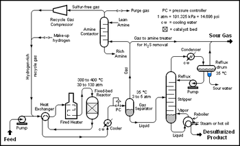 Catalytic Heater Natural Gas Combustion Engine