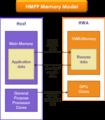 HMPP Memory Model.png