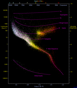 Hertzsprung–Russell diagram - An observational Hertzsprung–Russell diagram with 22,000 stars plotted from the Hipparcos Catalogue and 1,000 from the Gliese Catalogue of nearby stars. Stars tend to fall only into certain regions of the diagram. The most prominent is the diagonal, going from the upper-left (hot and bright) to the lower-right (cooler and less bright), called the main sequence. In the lower-left is where white dwarfs are found, and above the main sequence are the subgiants, giants and supergiants. The Sun is found on the main sequence at luminosity 1 (absolute magnitude 4.8) and B−V color index 0.66 (temperature 5780 K, spectral type G2V).
