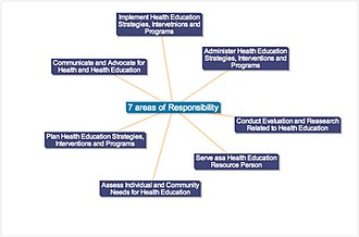 Health education - Image: Healthed mindmap