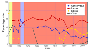 Sheffield Hillsborough (UK Parliament constituency) - Image: Hillsborough Graph