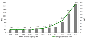 Solar power in Mexico - Image: Historic progress of installed PV solar in Mexico