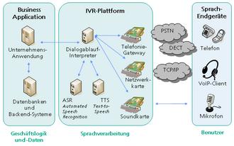 cbbf0ec4f761e6 Serveur vocal interactif — Wikipédia