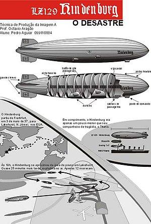 Infographic Hindenburg
