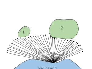 Insular biogeography - This diagram shows the effect of an island's size on the amount of species richness. The diagram shows two islands equidistant from the mainland. Island 1 receives less random dispersion of organisms. While island 2 receives more of the arrows and therefore more random dispersion of organisms.
