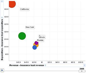Google Public Data Explorer - Image: Insurance Trust Revenue vs Insurance Trust Expenditure