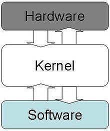 προγραμματιστής λογισμικού που χρονολογείται