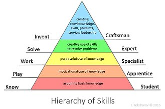 Skill - Hierarchy of Skills.