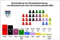 Kommunalwahl Kleinmachnow 2003.png