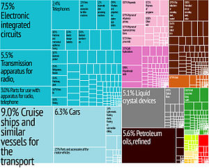 Korea Export Treemap