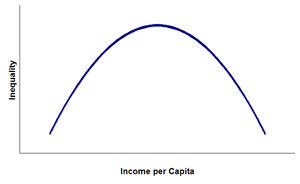 Income distribution - Idealized hypothetical Kuznets curve.