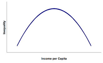 Kuznets curve - Hypothetical Kuznets curve. Empirically observed curves aren't smooth or symmetrical—see reference Piketty argues that Kuznets mistook the 1930-1950 decrease in inequality for the endpoint of its development. Since 1950, inequality has again reached pre-WW II levels. Similar trends are visible in European countries.
