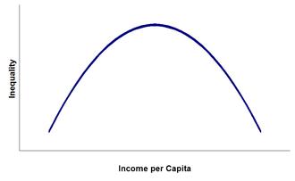Kuznets curve - Image: Kuznets curve