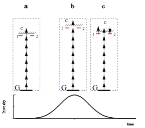 Ionization - The schematic presentation of lambda type population trapping. G is the ground state of the atom. 1 and 2 are two degenerate excited states. After the population is transferred to the states due to multiphoton resonance, these states are coupled through continuum c  and the population is trapped in the superposition of these states.
