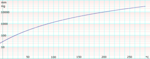 Cyclohexane (data page) - Image: Log Cyclohexane Vapor Pressure