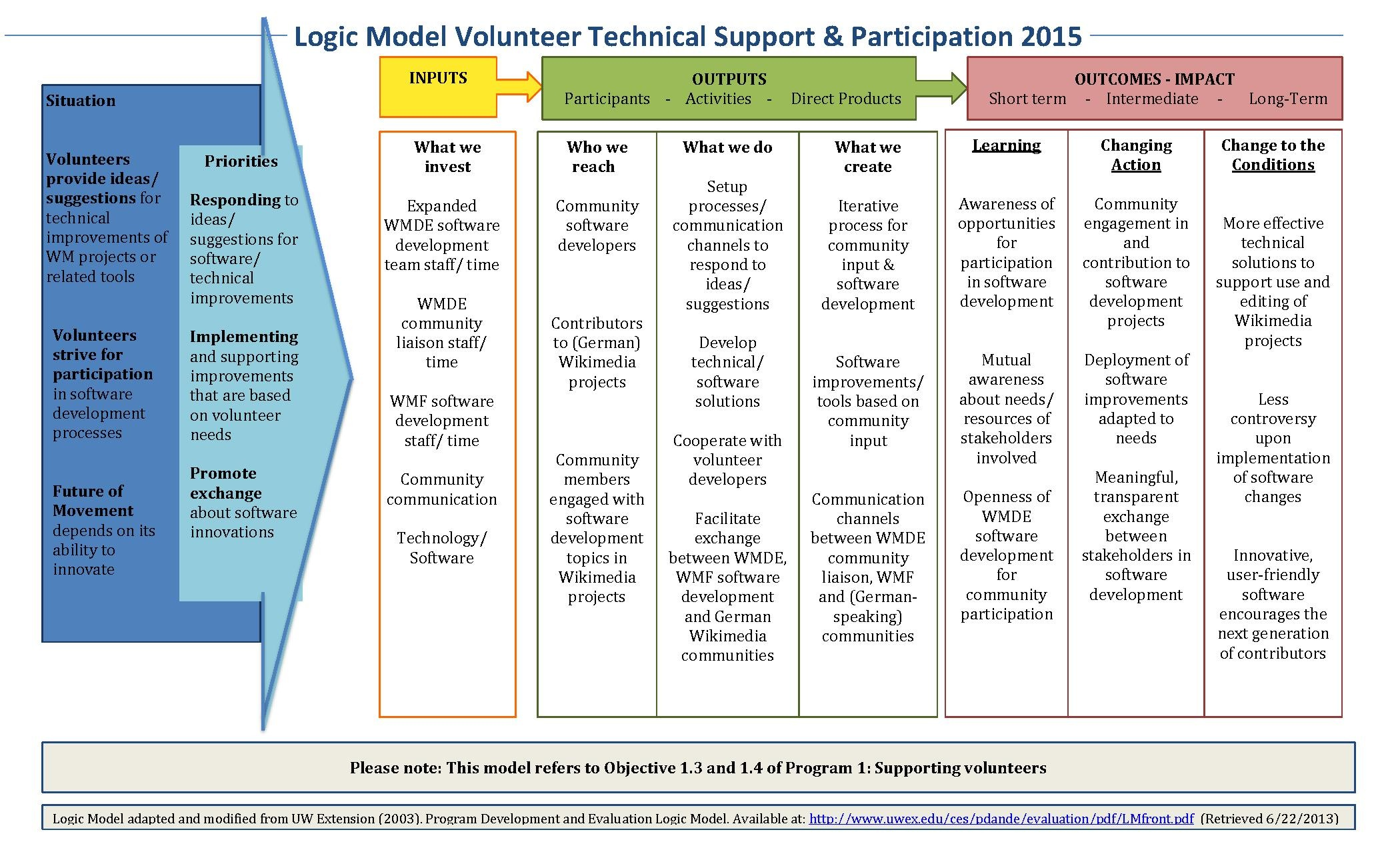 File logic model volunteer technical support 2015 final for Technical support plan template