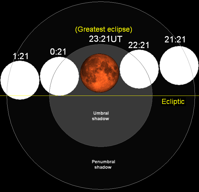 Lunar eclipse chart close-07mar03