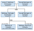 McKinsey Corporate History (structure) from 1935-1939.png