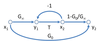 Signal-flow graph - Figure 3: A possible signal-flow graph for the asymptotic gain model