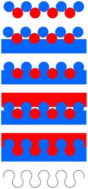 Nebuly - Diagram illustrating nebuly construction